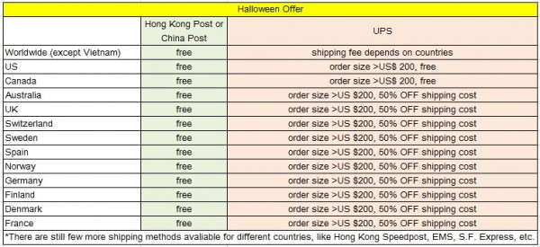 2012 Halloween Offer - updates